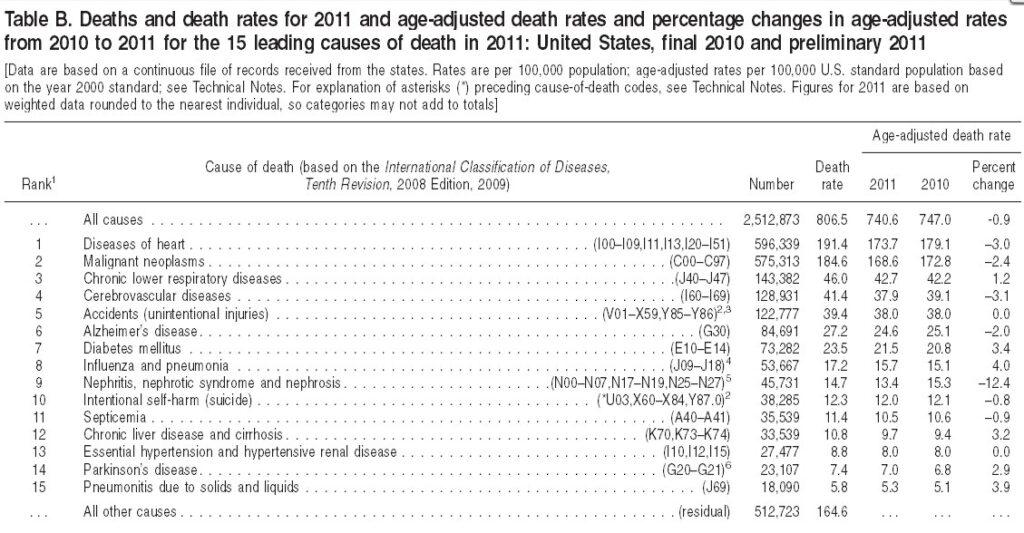 CDC Mortality Chart
