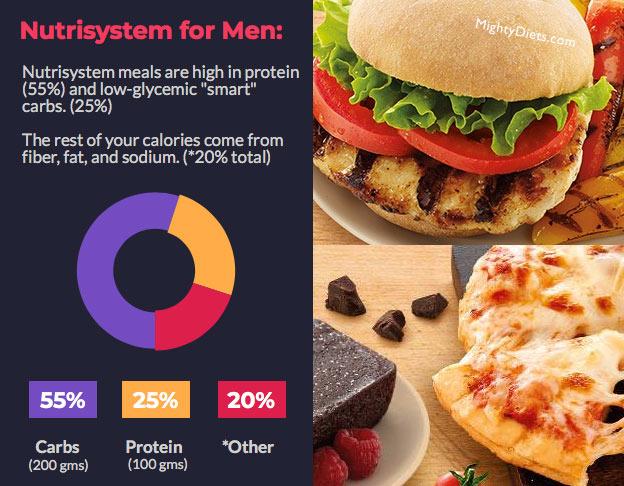 nutrisystem for men nutrition