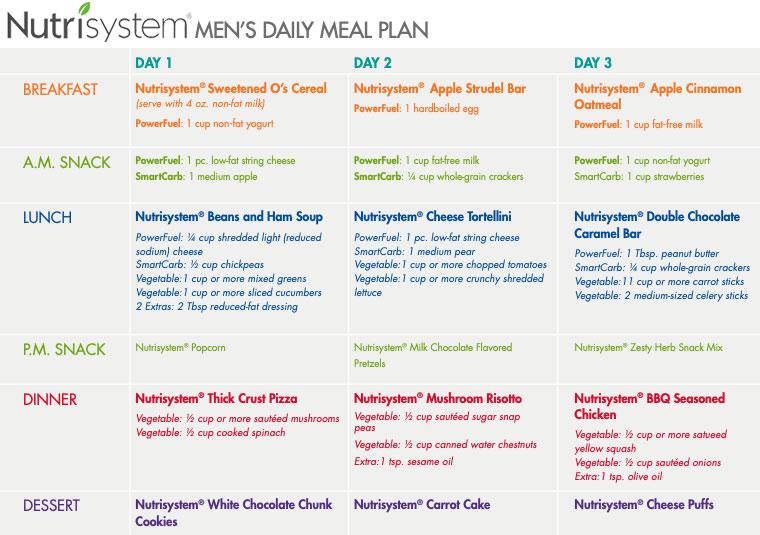 nutrisystem men meal plan