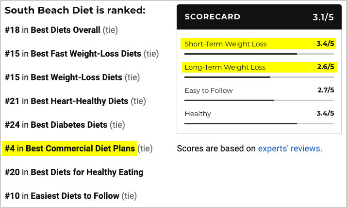 south beach diet expert ratings