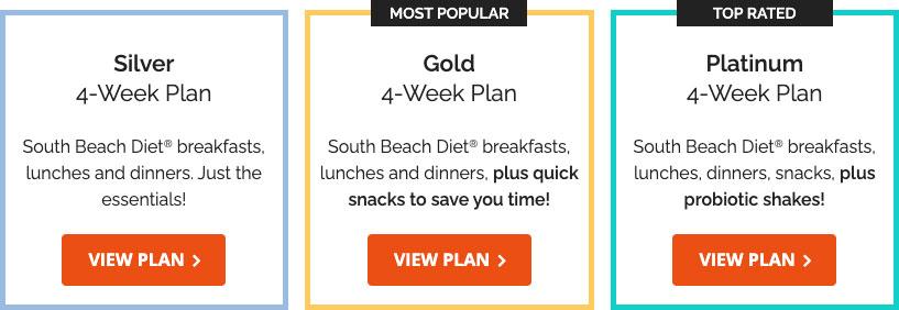 south beach diet plans price