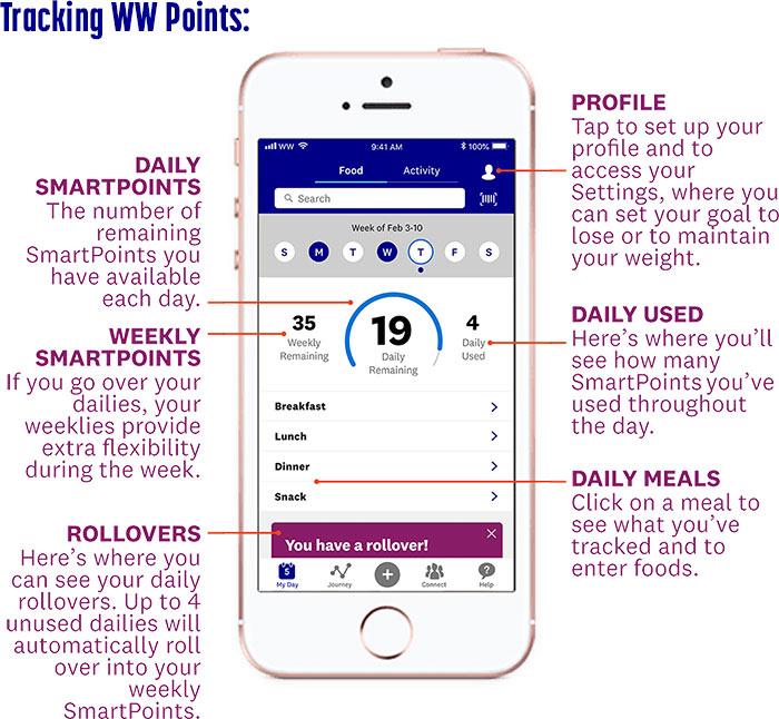tracking ww points